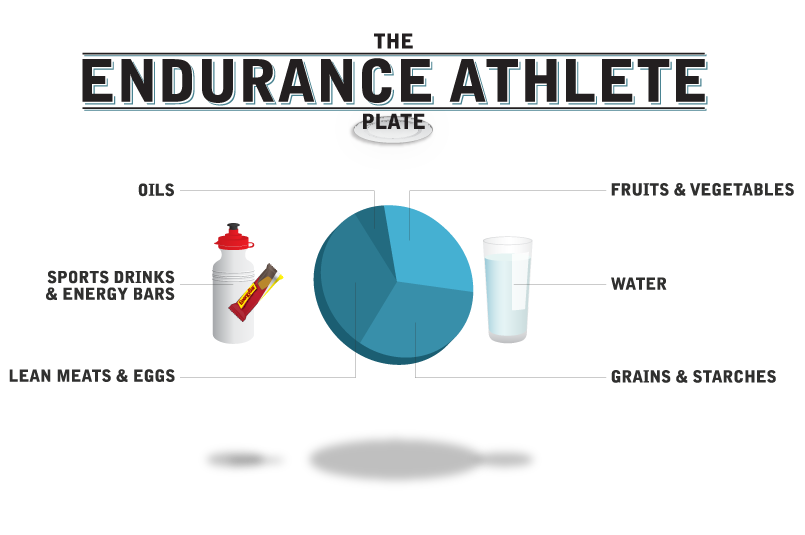 The-Ideal-Diet-For-An-Endurance-Athlete