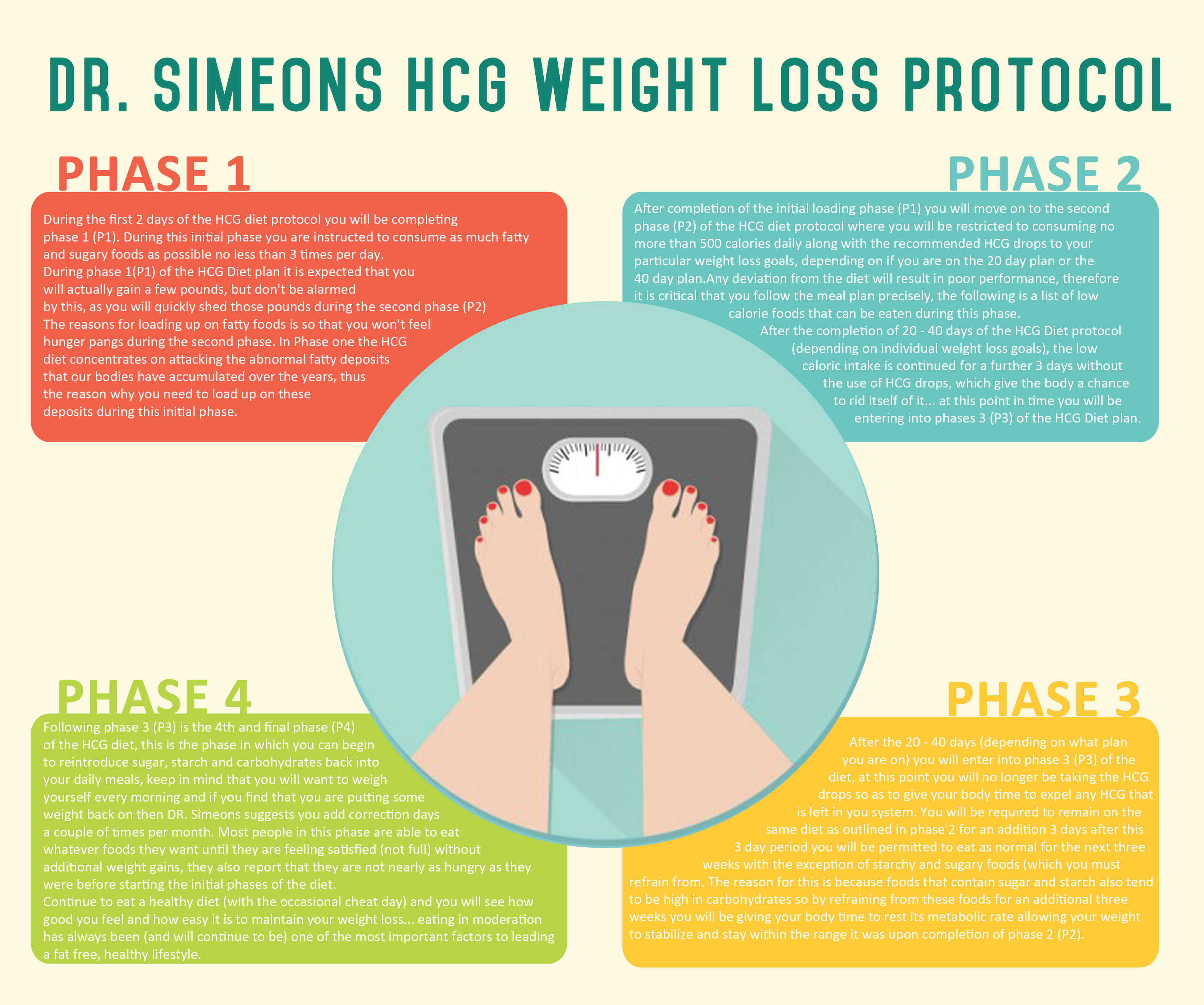 DrSimeonsHCGWeightLossProtocolinfographic